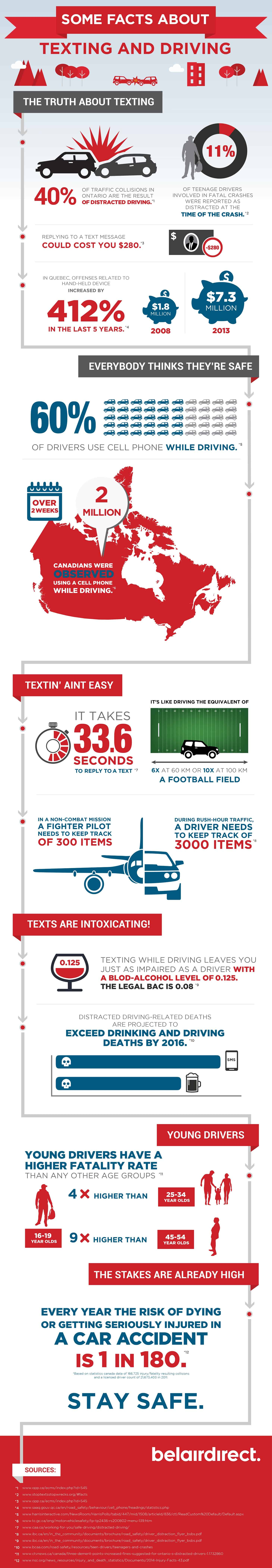 an infographic detailing the dangers of texting and driving